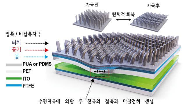 마찰전기 에너지 수확 소자 개요도./한국세라믹기술원/