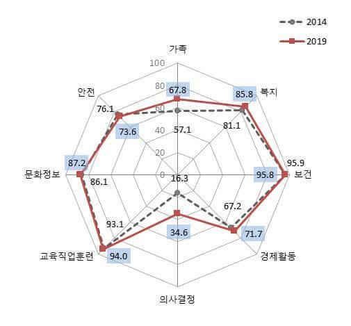 경남의 성평등지수 현황./여성가족부/