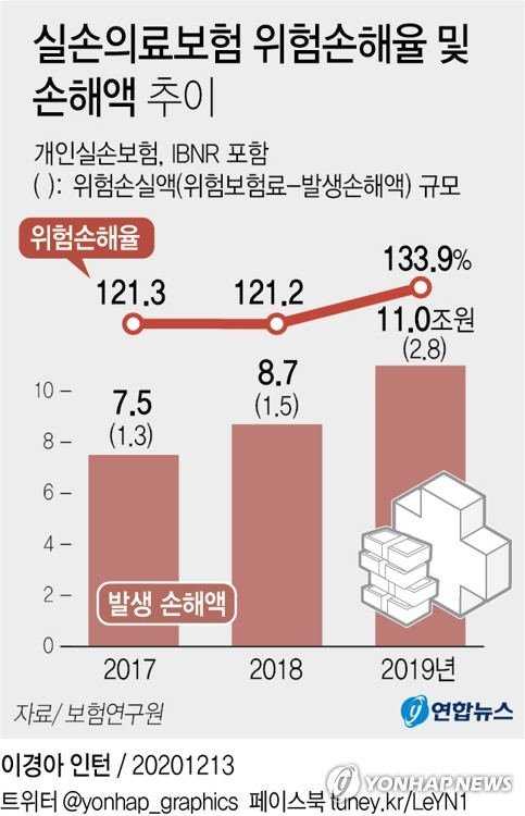 [그래픽] 실손의료보험 위험손해율 및 손해액 추이 [연합뉴스]