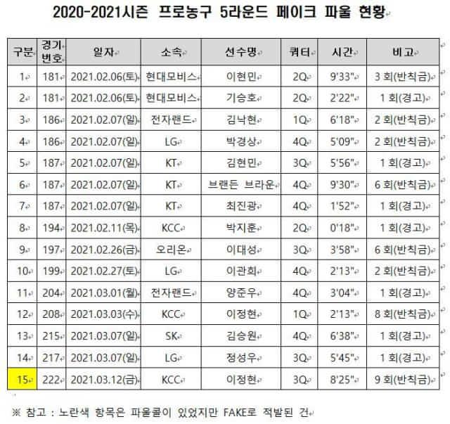 2020-2021 시즌 프로농구 5라운드 페이크 파울 현황. /KBL/