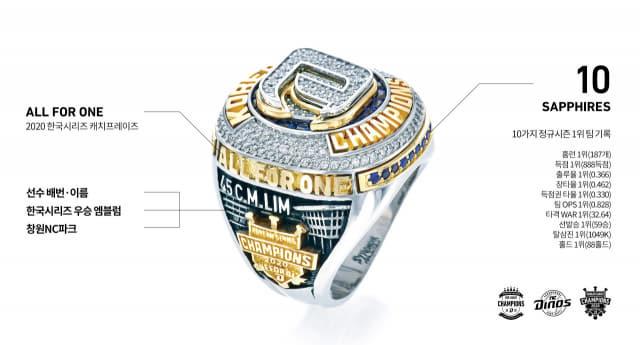17일 공개된 NC 다이노스 우승 반지의 측면 디자인 설명. /NC 다이노스/