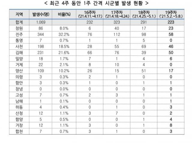 최근 4주간 코로나19 시군별 발생현황/경남도 제공/