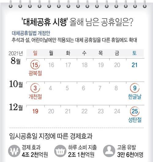 '대체공휴 시행' 올해 남은 공휴일은? /연합뉴스/
