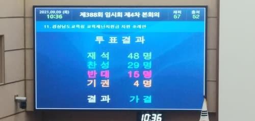 교육재난지원금 지급 조례 통과./경남도의회/