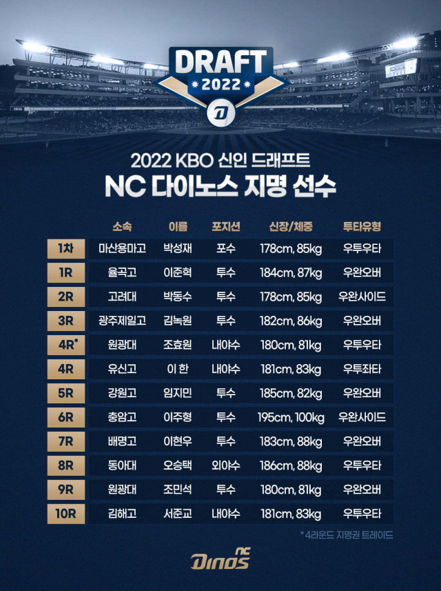 2022 KBO 2차 신인드래프트 NC 다이노스 지명 선수./NC 다이노스/