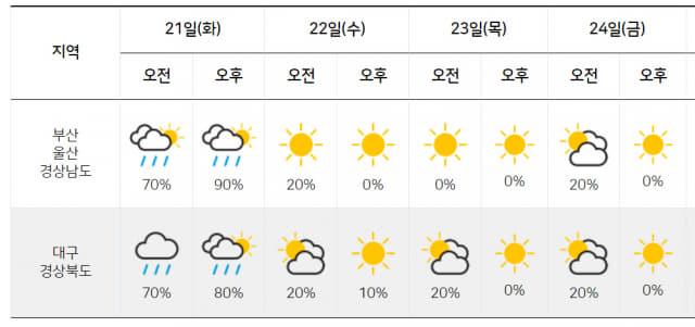기상청 날씨예보.